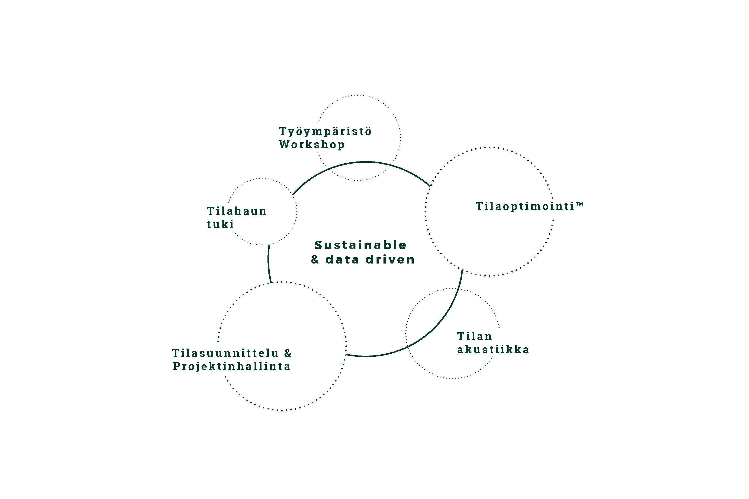 Työympäristömuotoilu_toimitila_Jyväskylä